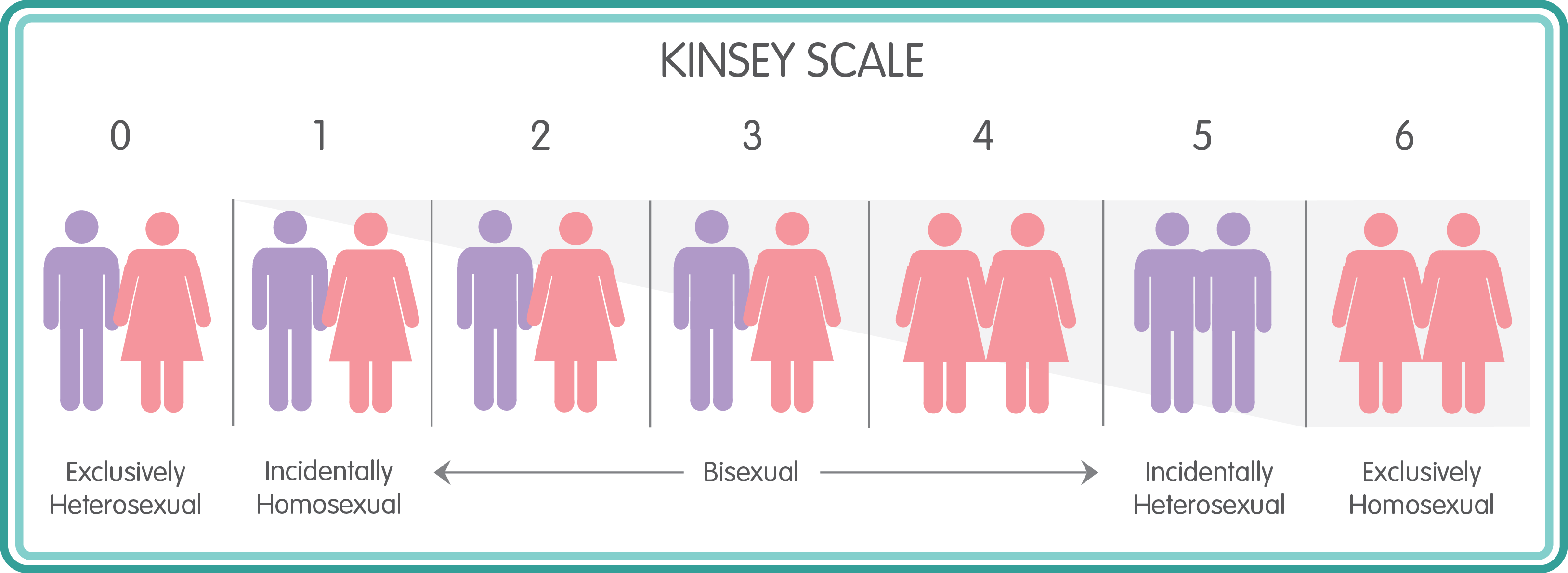 Escala de Kinsey o los siete comportamientos sexuales